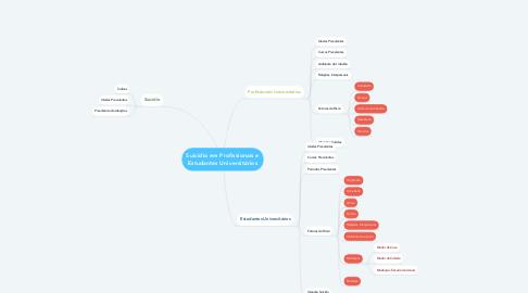 Mind Map: Suicídio em Profissionais e Estudantes Universitários