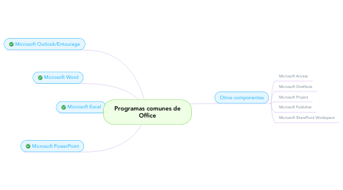 Mind Map: Programas comunes de Office