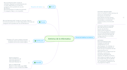 Mind Map: Antivirus de la Informatica