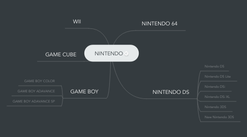 Mind Map: NINTENDO