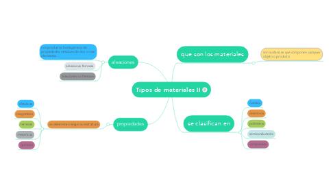 Mind Map: Tipos de materiales II