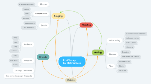 Mind Map: It's Chenay        by McCreatives