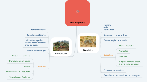 Mind Map: Arte Rupéstre