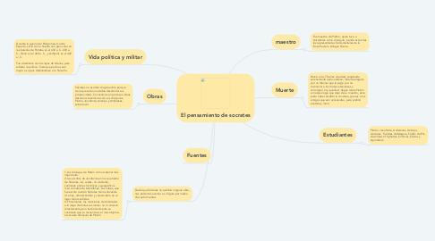 Mind Map: El pensamiento de socrates