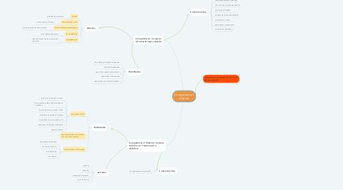 Mind Map: Competências digitais