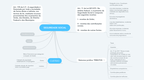 Mind Map: SEGURIDADE SOCIAL