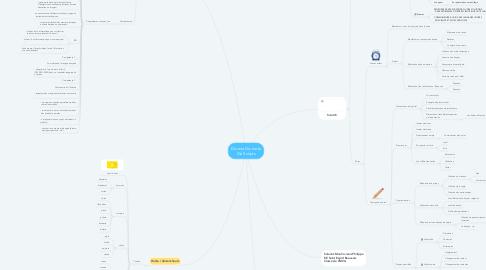 Mind Map: Dis-moi Dix mots Dix Scripts