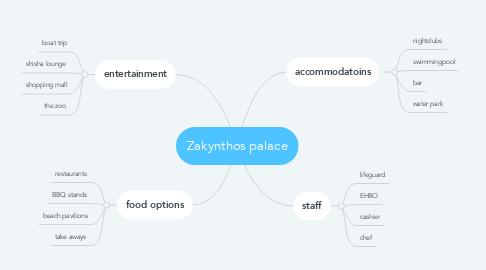 Mind Map: Zakynthos palace