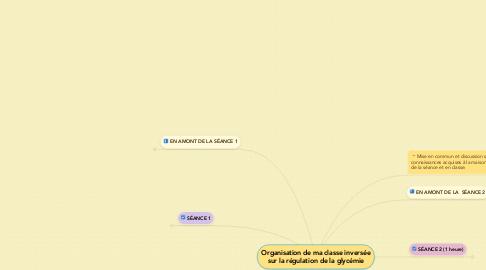 Mind Map: Organisation de ma classe inversée sur la régulation de la glycémie