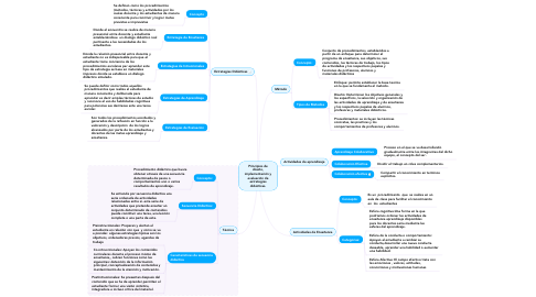 Mind Map: Principios de diseño, implementación y evaluación de estrategias didácticas.