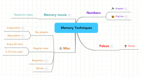 Mind Map: Memory Techniques