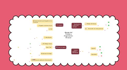 Mind Map: Manejo del Tiempo y Organización Personal