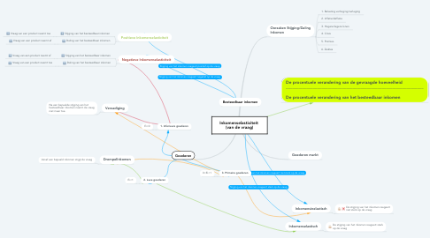 Mind Map: Inkomenselasticiteit  (van de vraag)