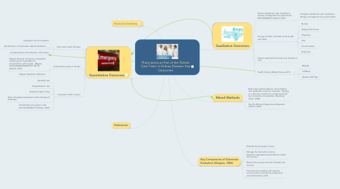 Mind Map: Pharmacists as Part of the Patient Care Team in Kidney Disease: Key Outcomes