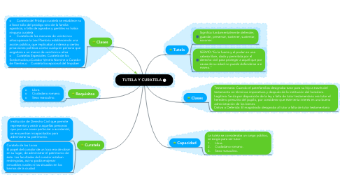 Mind Map: TUTELA Y CURATELA