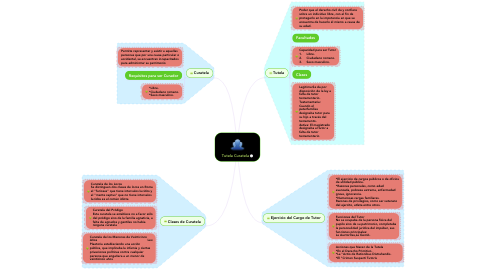 Mind Map: Tutela Curatela