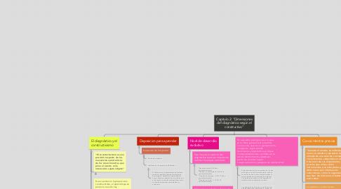 """Mind Map: Capitulo 2: """"Dimensiones del diagnóstico según el constructivo"""""""