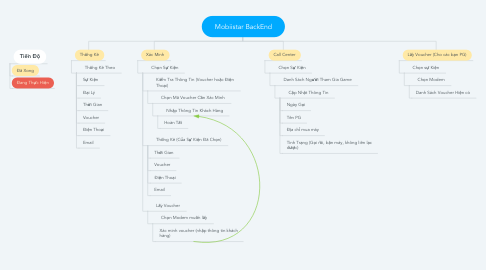 Mind Map: Mobiistar BackEnd