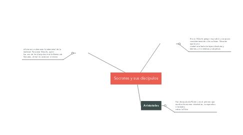 Mind Map: Socrates y sus discípulos