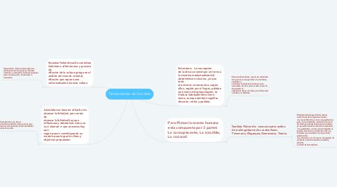 Mind Map: Pensamiendo de Socrates