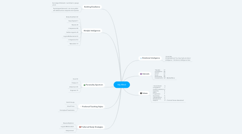 Mind Map: My Mind