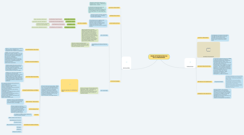 Mind Map: BASES EPISTEMOLÓGICAS DE LA PEDAGOGÍA