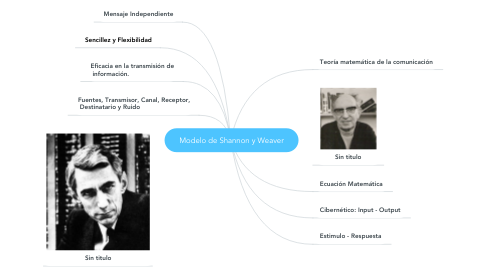 Mind Map: Modelo de Shannon y Weaver