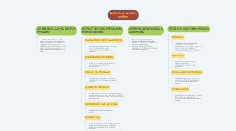 Mind Map: Auditoria en el sector público