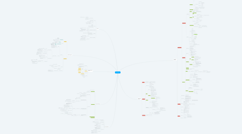 Mind Map: COMP30027 Machine Learning