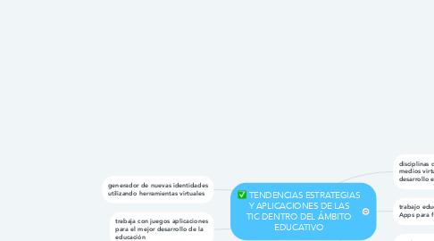 Mind Map: TENDENCIAS ESTRATEGIAS Y APLICACIONES DE LAS TIC DENTRO DEL ÁMBITO EDUCATIVO