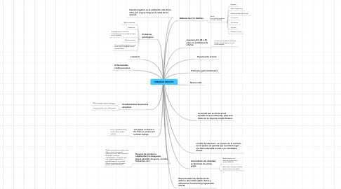 Mind Map: OBESIDAD INFANTIL
