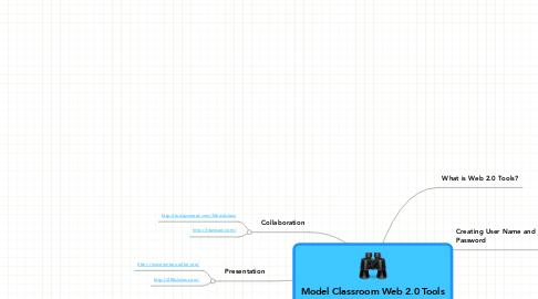 Mind Map: Model Classroom Web 2.0 Tools