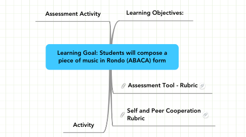 Mind Map: Learning Goal: Students will compose a piece of music in Rondo (ABACA) form