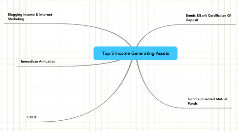 Mind Map: Top 5 Income Generating Assets