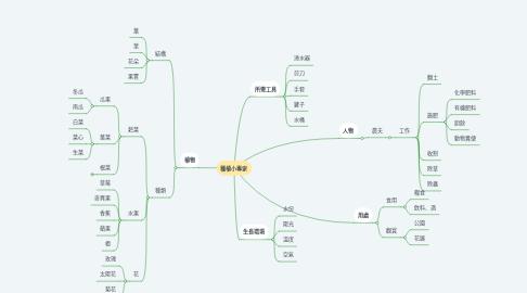 Mind Map: 種植小專家