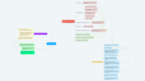 Mind Map: LearningApps.org