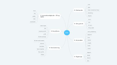 Mind Map: Etik
