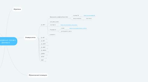 Mind Map: Молодежные тусовки Донецка
