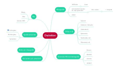 Mind Map: Dialekter