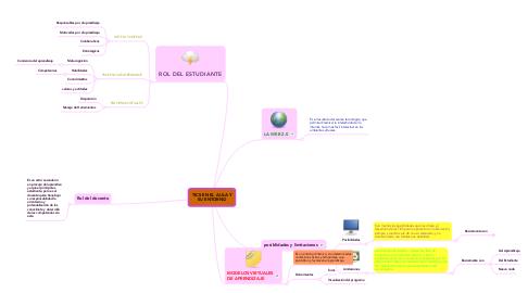 Mind Map: TICS EN EL AULA Y SU ENTORNO