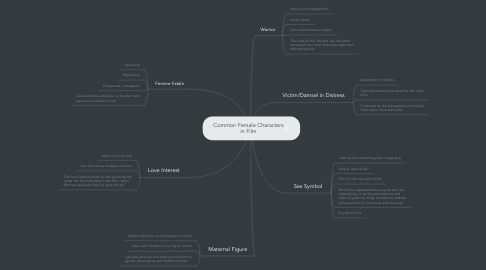 Mind Map: Common Female Characters in Film