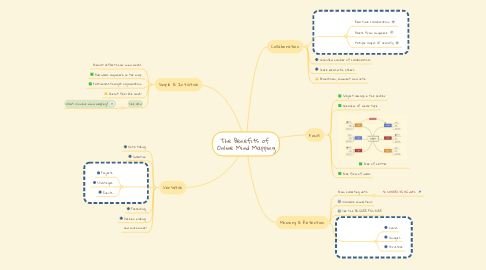 Mind Map: The Benefits of  Online Mind Mapping