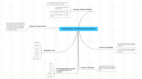 Mind Map: GOOGLE SEARCH, WOLFRAM, GOOGLE SCHOLLAR