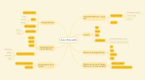Mind Map: ELECTRICIDAD
