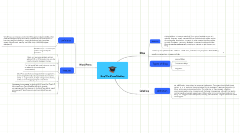 Mind Map: Blog/WordPress/Edublog