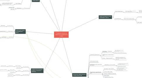 Mind Map: Povojnové obnovenie naratívnej a angažovanej tvorby