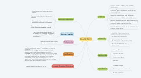 Mind Map: EL ATLETISMO