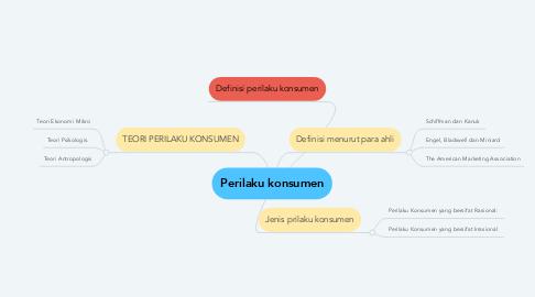 Mind Map: Perilaku konsumen