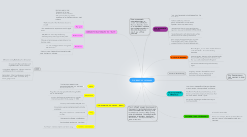 Mind Map: THE TREATY OF VERSAILLES