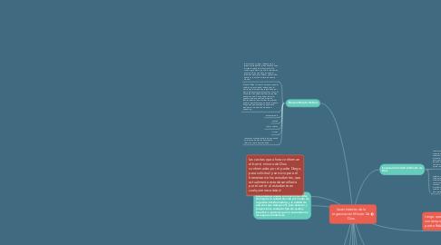 Mind Map: las entidades de la organización Minuto De Dios